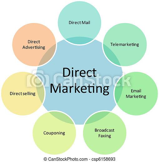 Direct marketing business diagram - csp6158693