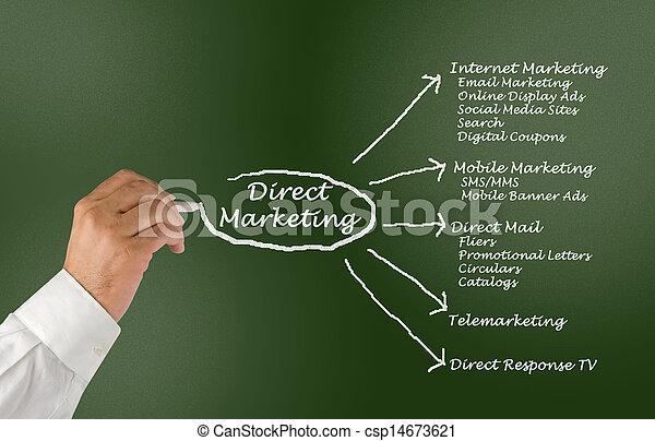 Direct marketing - csp14673621