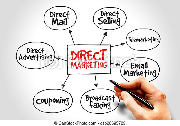 Direct marketing - csp28695723