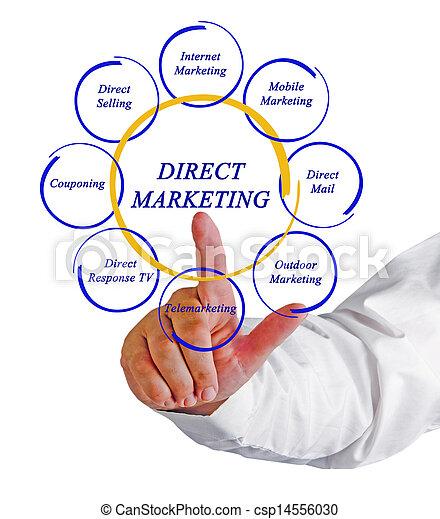 Direct marketing - csp14556030