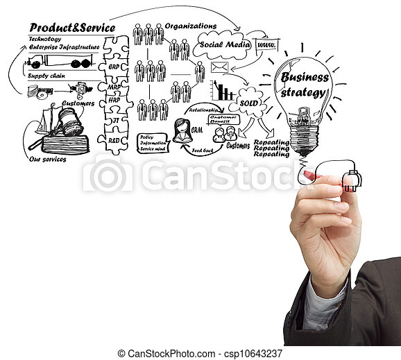 drawing idea board of business process - csp10643237