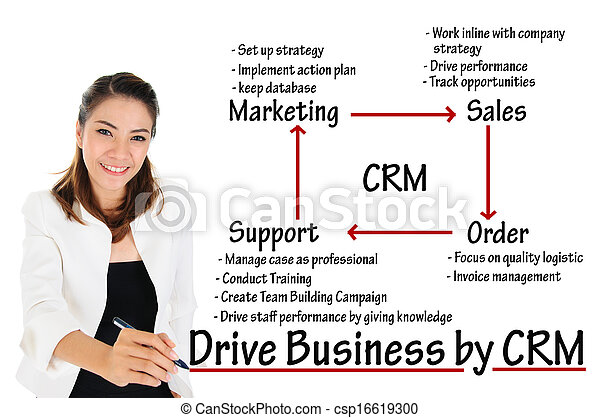 Drive Business by CRM - csp16619300