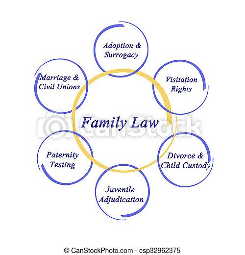 droit & loi, composants, famille - csp32962375
