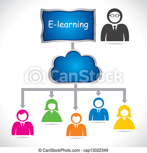 El concepto de aprendizaje electrónico - csp13022349