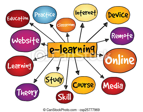 E learning mind map business concept stock illustration search e learning mind map csp25777969 thecheapjerseys Images