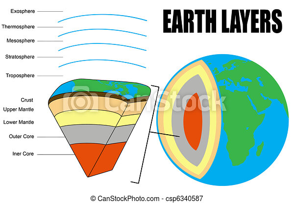 Earth layers cross section vector illustration for vectors earth layers csp6340587 ccuart Images