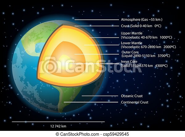 Earth Structure Diagram Vector Illustration Earth Structure Diagram