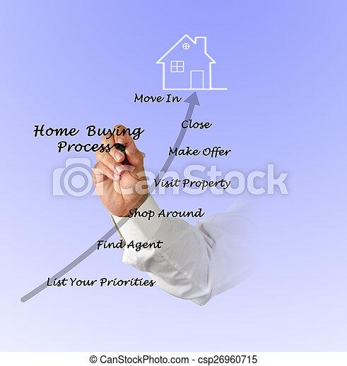 echte, eigendom, aankoop - csp26960715