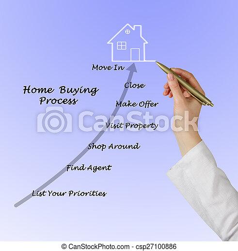 echte, eigendom, aankoop - csp27100886