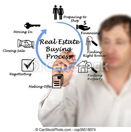 Immobilienkauf - csp36518974
