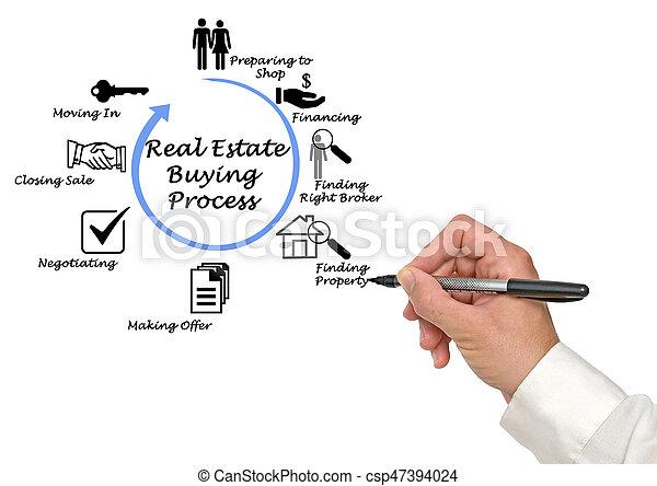 Immobilienkauf - csp47394024