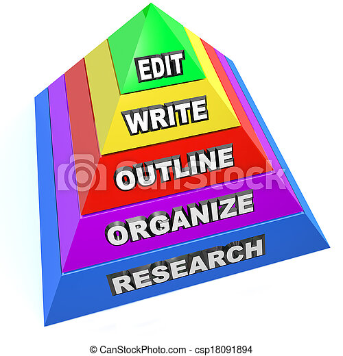 Edit Write Outline Organize Research Writing Pyramid Steps Plan - csp18091894