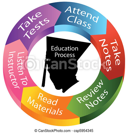 Education Process - csp5954345