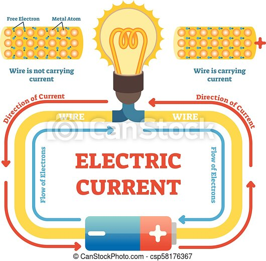 Electric Current Concept Example Vector Illustration Electrical