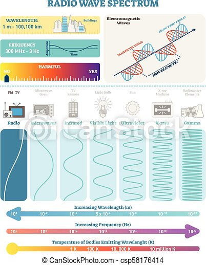 Stupendous Electromagnetic Waves Radio Wave Spectrum Vector Illustration Wiring Database Cominyuccorg