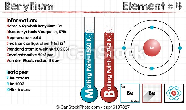 Element of beryllium large and detailed infographic of the element element of beryllium csp46137827 ccuart Image collections