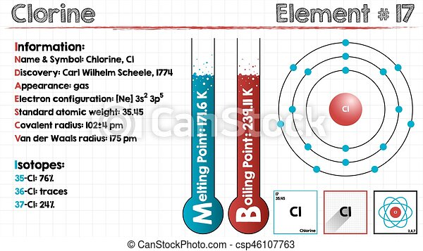Large and detailed infographic of the element of chlorine clip art element of chlorine csp46107763 ccuart Choice Image
