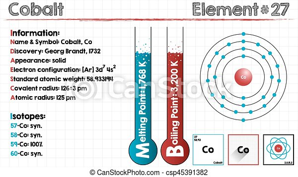 Element Of Cobalt Large And Detailed Infographic Of The Element Of Cobalt Canstock