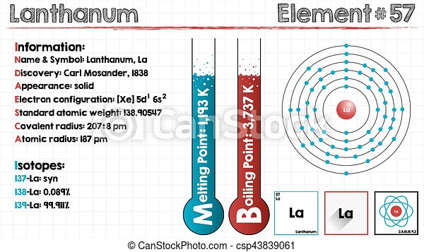 element of lanthanum csp43839061 - Lanthanum Periodic Table Atomic Mass