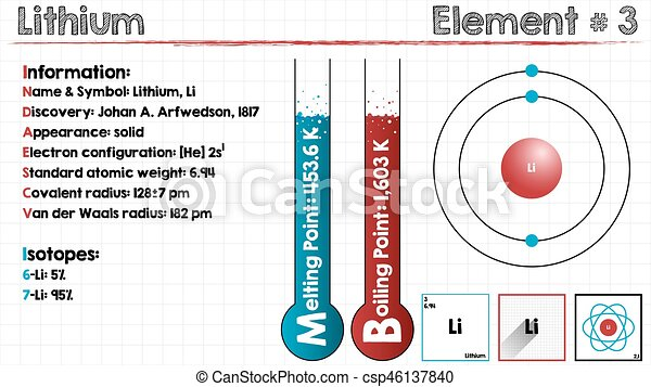 Element Of Lithium Large And Detailed Infographic Of The Element Of