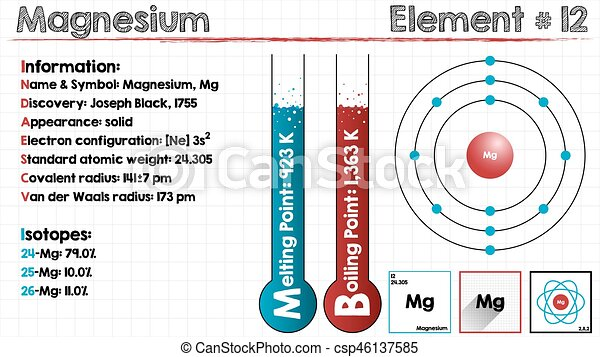 Element of magnesium large and detailed infographic of the element of magnesium vector ccuart Choice Image