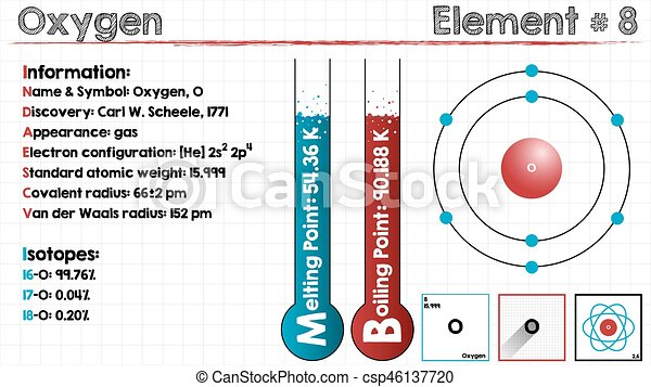 Element Of Oxygen Large And Detailed Infographic Of The Element Of