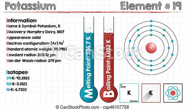 element of potassium large and detailed infographic the