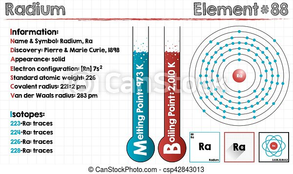 Element Of Radium Large And Detailed Infographic Of The Element Of