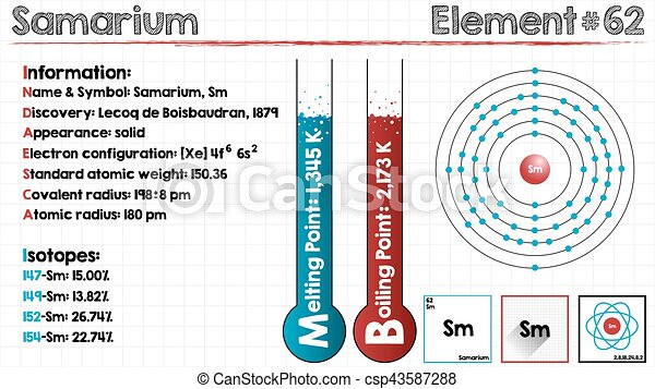 Element Of Samarium Large And Detailed Infographic Of The Element