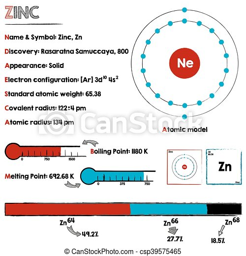 Large and detaileds infographic about the element of zinc clip art element of zinc csp39575465 ccuart Images