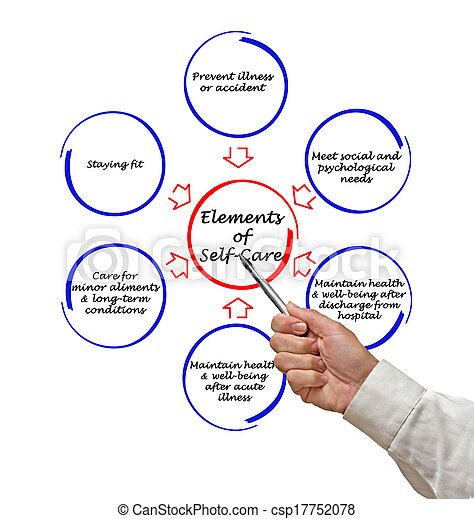 elements of self-care - csp17752078