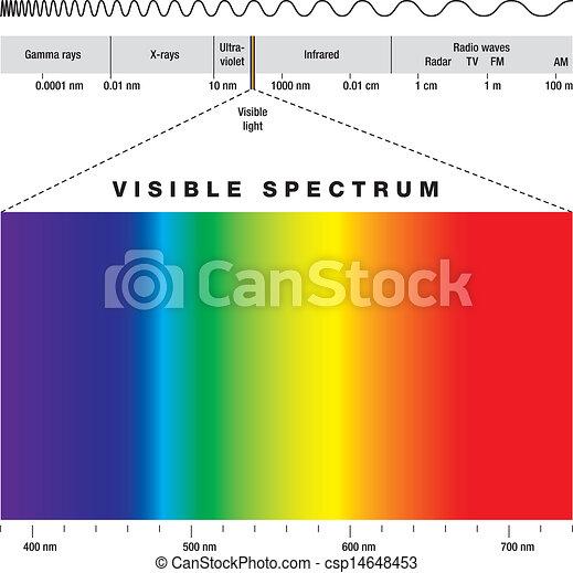eletromagnético, espectro - csp14648453