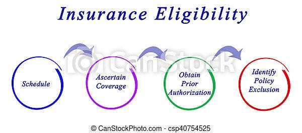 Elegibilidad de seguro - csp40754525