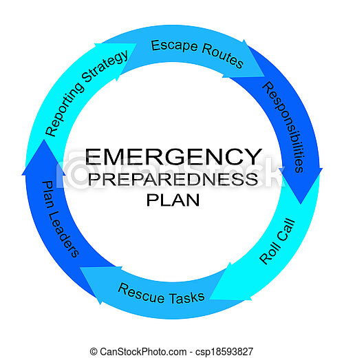 Emergency Preparedness Plan Word Circle Concept - csp18593827