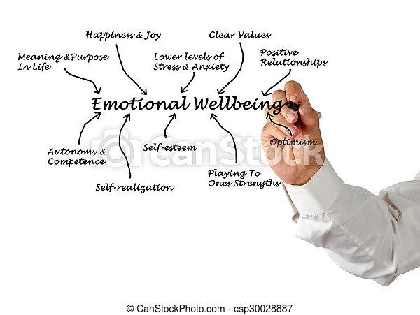 emocjonalny, wellbeing - csp30028887