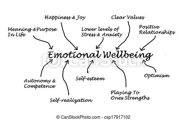 emocjonalny, wellbeing - csp17917102