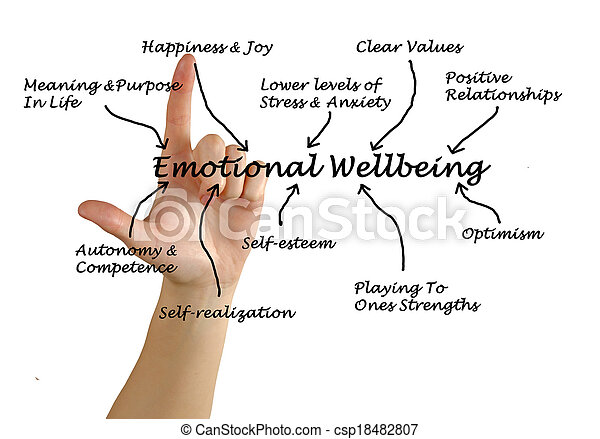 emocjonalny, wellbeing - csp18482807