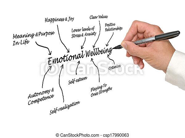 emocjonalny, wellbeing - csp17990063