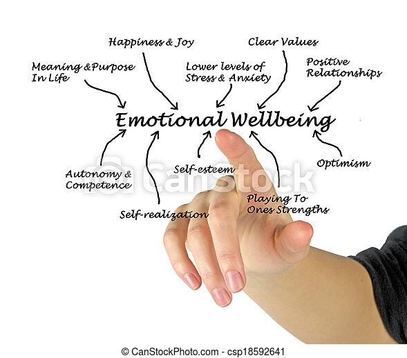 emocjonalny, wellbeing - csp18592641