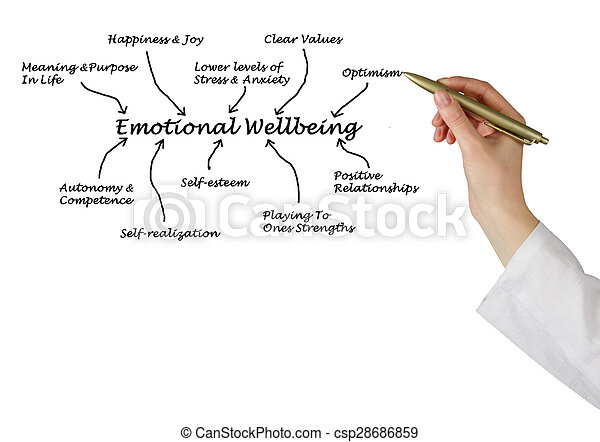 emocjonalny, wellbeing - csp28686859