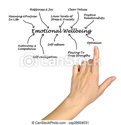 emocjonalny, wellbeing - csp28924031