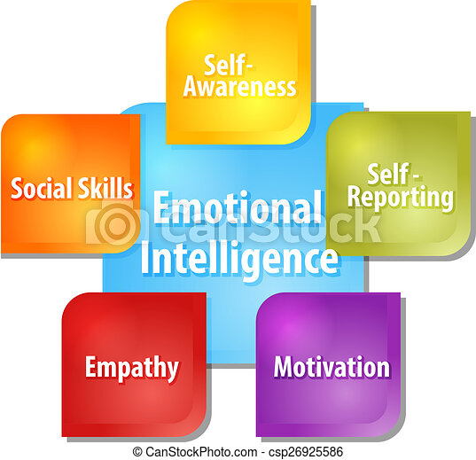 Emotional intelligence business diagram illustration - csp26925586
