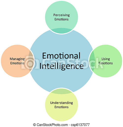 Emotional Intelligence business diagram - csp6137077