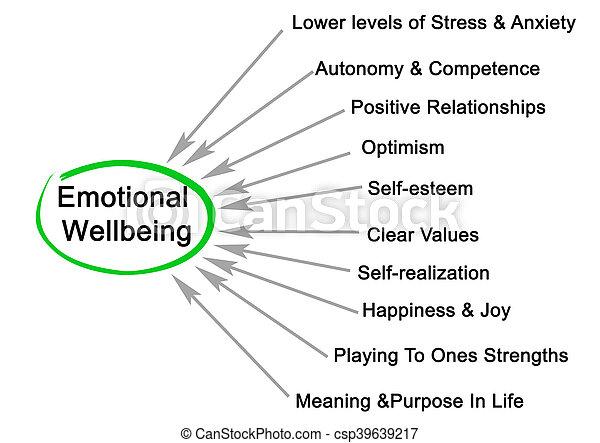 Emotional Wellbeing - csp39639217