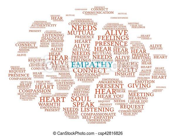 Empathy Brain Word Cloud - csp42816826