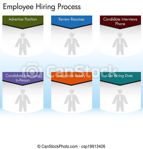 employé, procédé embauche - csp19913426