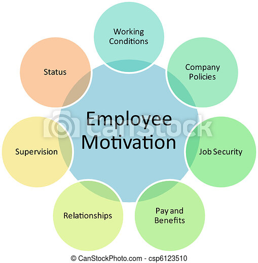motivation illustrations and clipart motivation royalty   employee motivation business diagram management strategy