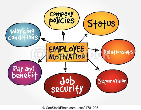 Employee motivation mind map - csp34781226
