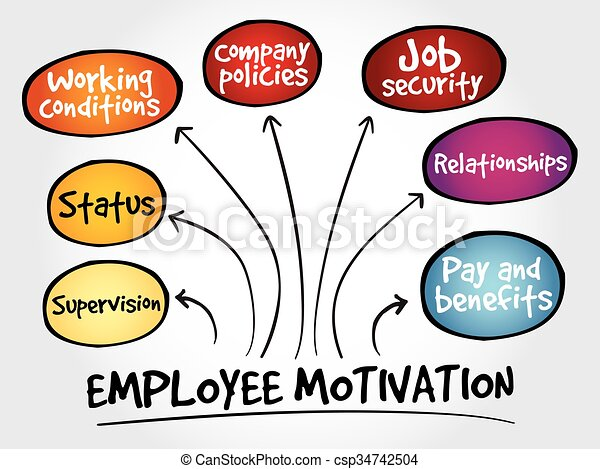 employee motivation mind map business management strategy vector rh canstockphoto com motivational clip art free motivational clip art images free