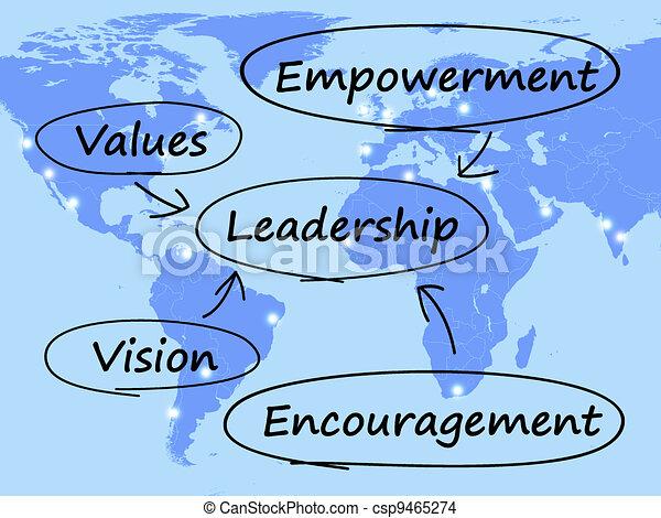 El diagrama de liderazgo muestra valores de visión de poder y aliento - csp9465274